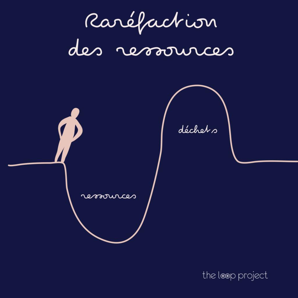 Raréfaction des ressources the loop project